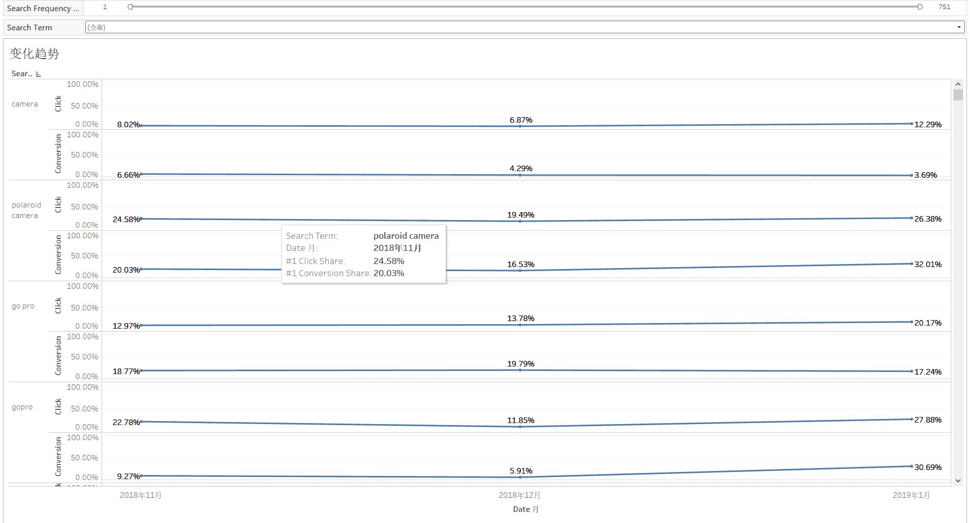亚马逊SC账号最新ARA品牌数据分析的两个应用场景