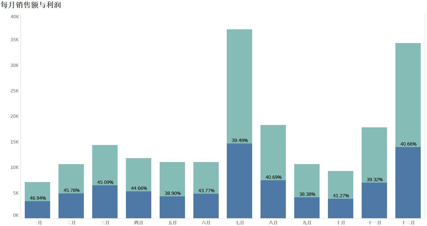 如何通过亚马逊后台数据探索分析店铺产品销售利润情况