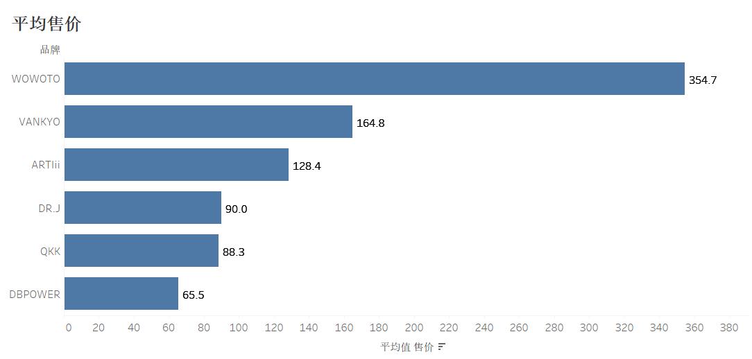 亚马逊投影仪竞品分析 - 如何找到下一个行业趋势